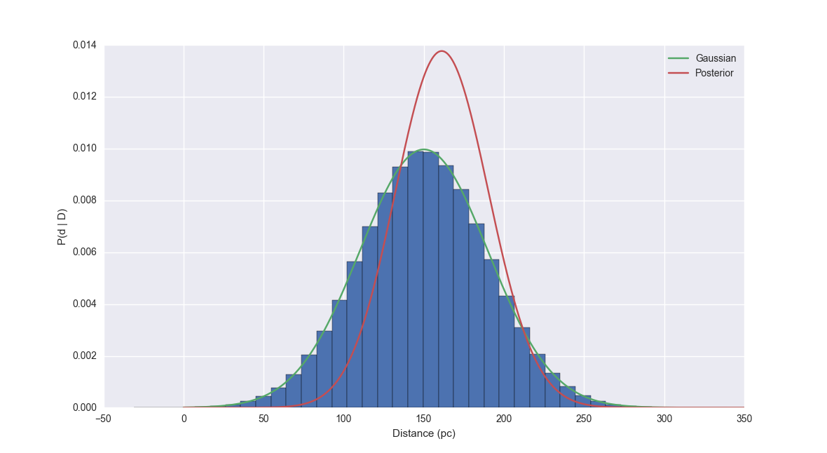 L19: The Bayesian Astronomer